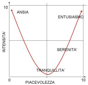gestione-emozioni